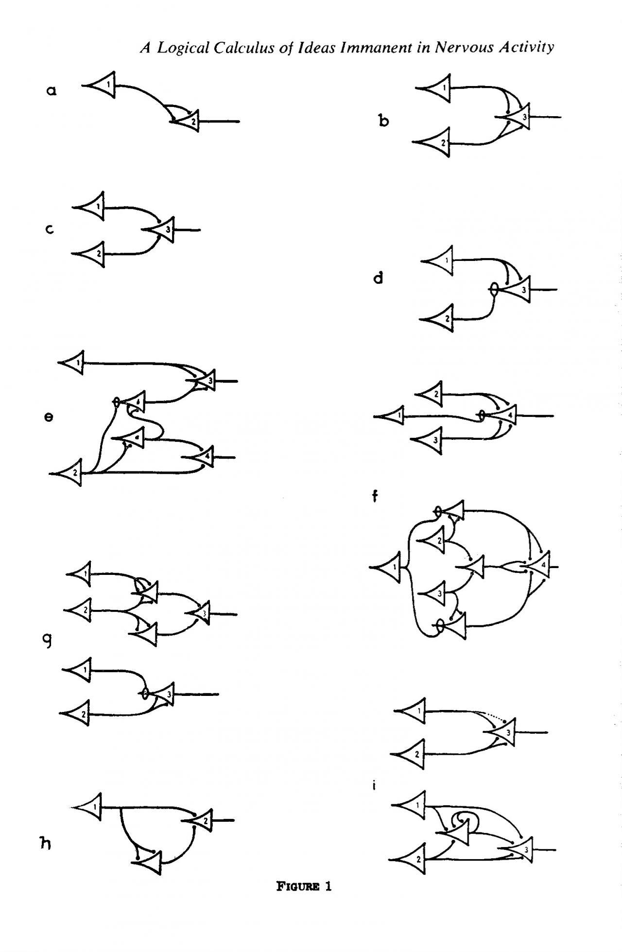 """Seite mit Zeichnungen aus der Publikation """"A logical calculus of the ideas immanent in nervous activity"""" von Warren McCulloch und Walter Pitts"""