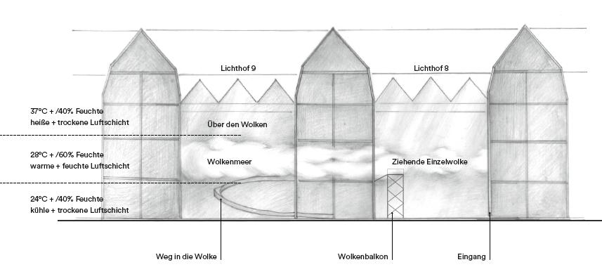Technische Zeichnung der Wolkenproduktion