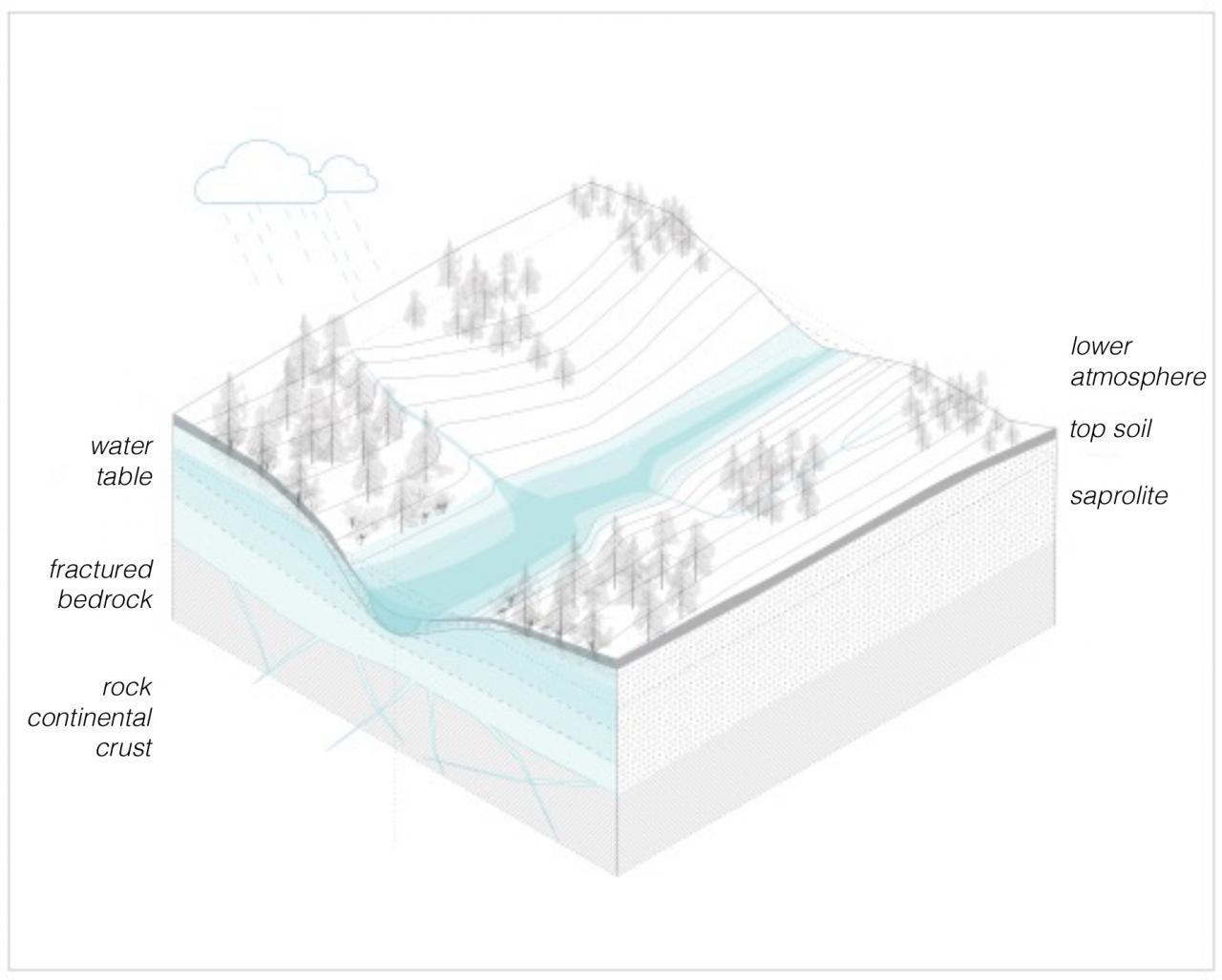 Grafik zur Visualisierung der critical zone in den Geowissenschaften.