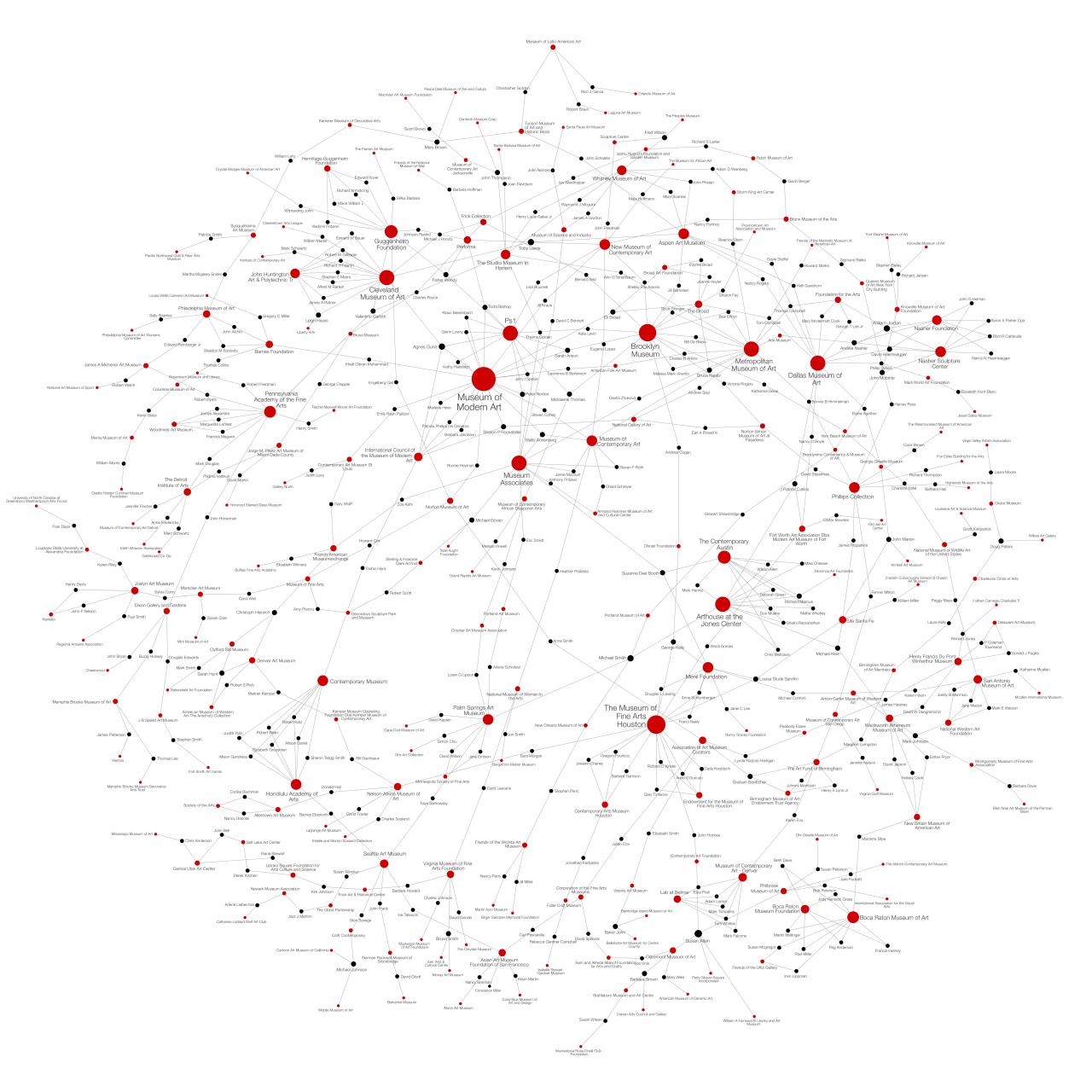 Netzwerk von Kunstgalerien und deren Vorstandsmitgliedern, dargestellt durch rote und schwarze Punkte in verschiedenen Größen, die durch Linien verbunden sind