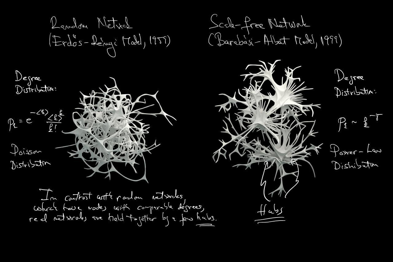 Zwei weiße Grafiken des Erdős-Rényi- und des Barabási-Albert-Netzwerk-Modells mit handschriftlichen Notizen auf schwarzem HIntergrund