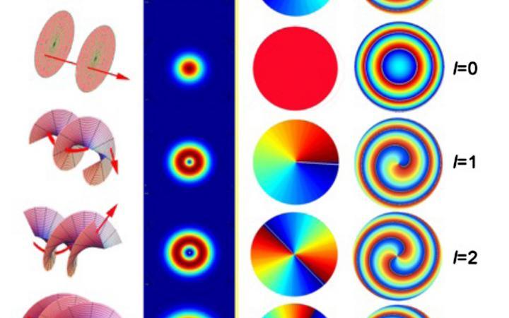 Kreise in Regenbogen-Farben