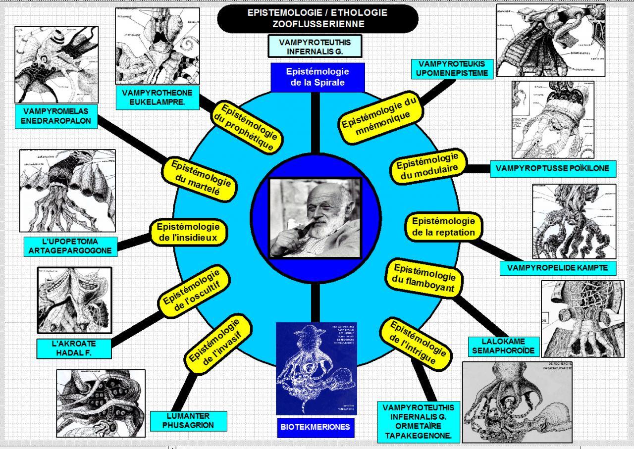 Computergrafik von Flussers Epistemologie