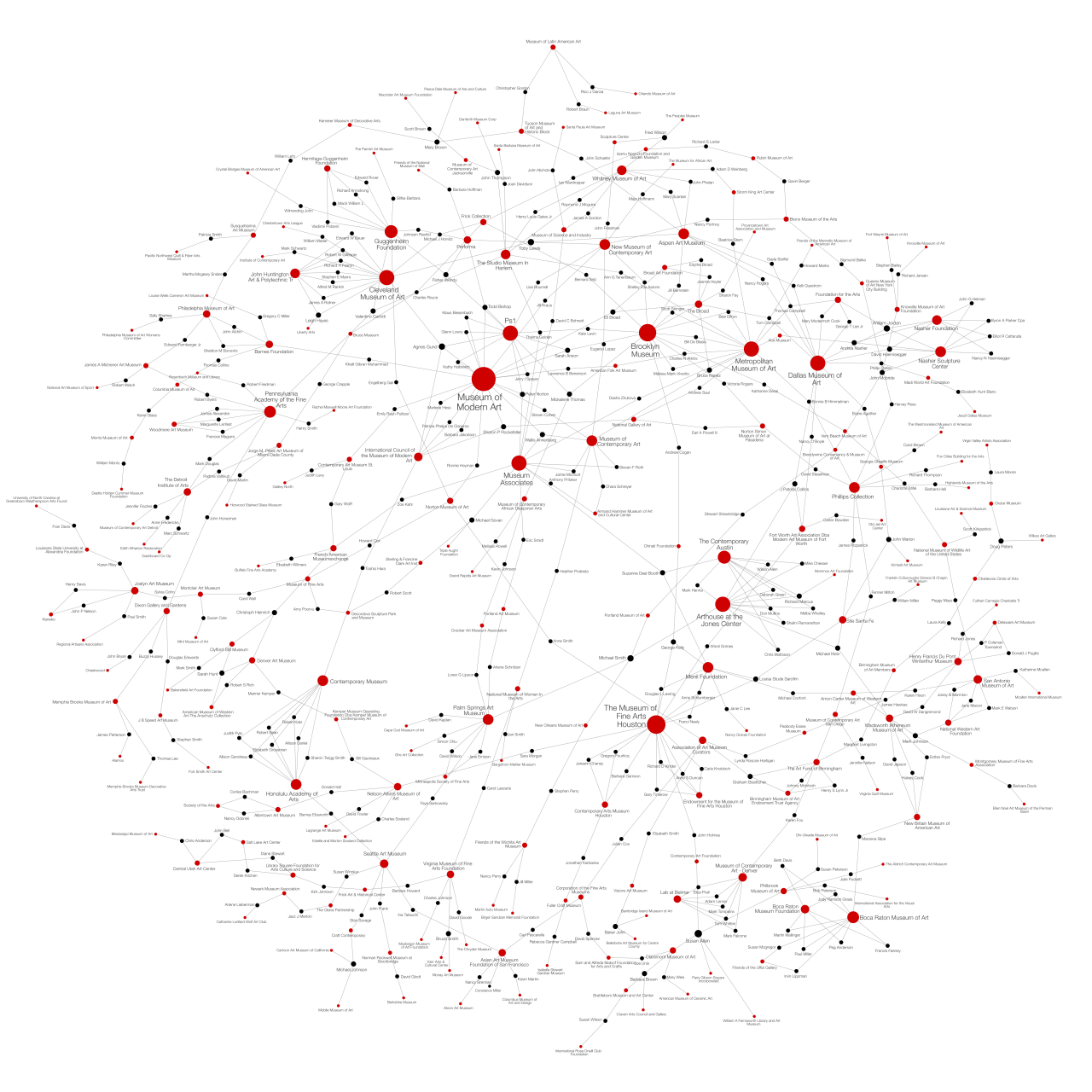 Network of art galleries and their board members represented by red and black dots of different sizes connected by lines