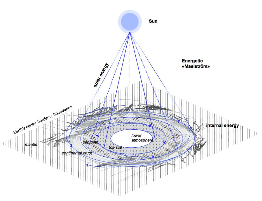 Grafik zur Visualisierung der Position der Sonne in den Geowissenschaften.