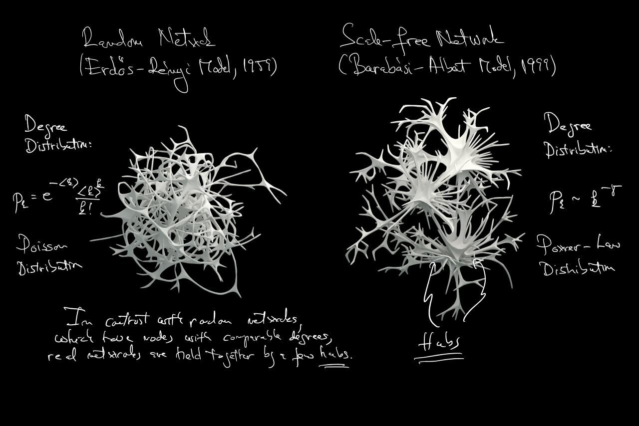 Two white graphics of the Erdős-Rényi and Barabási-Albert network models with handwritten notes on a black background.