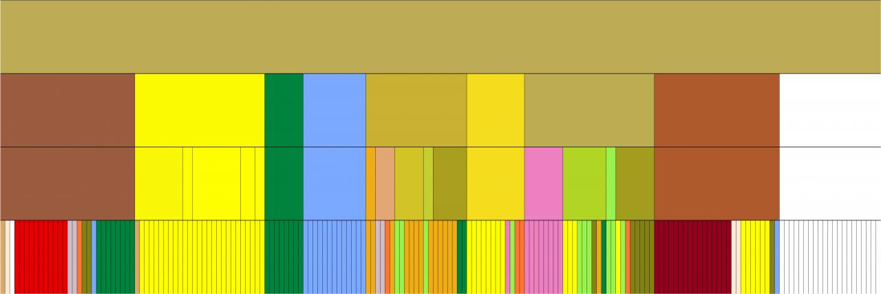 Darstellung von Zutatenkombinationen in Form farbiger Blöcke