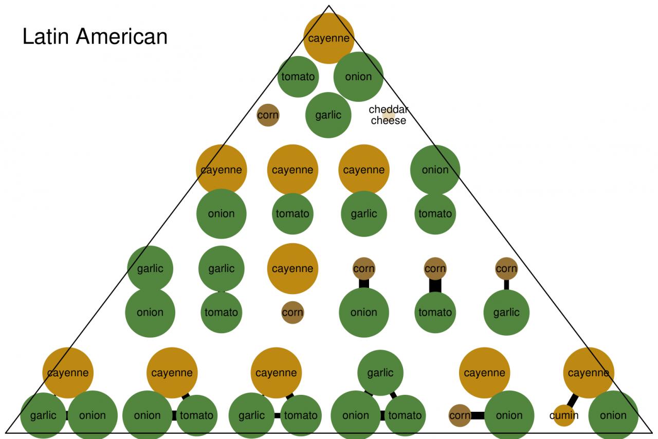 Eine Pyramide mit Zutatenkombinationen in der lateinamerikanischen Küche