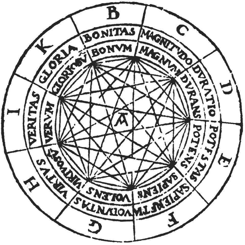 """Ramon Llulls """"Ars Magna Figura 1"""" aus Ars generalis ultima (ca. 1305)"""