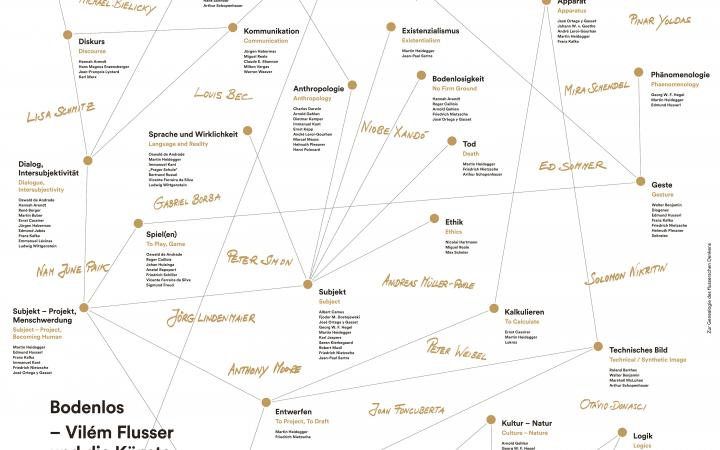 Map with names of philosophical subjects and persons related to them.
