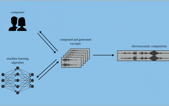 Infographik zum Projekt »Collaborative Electroacoustic Composition with Intelligent Agents«