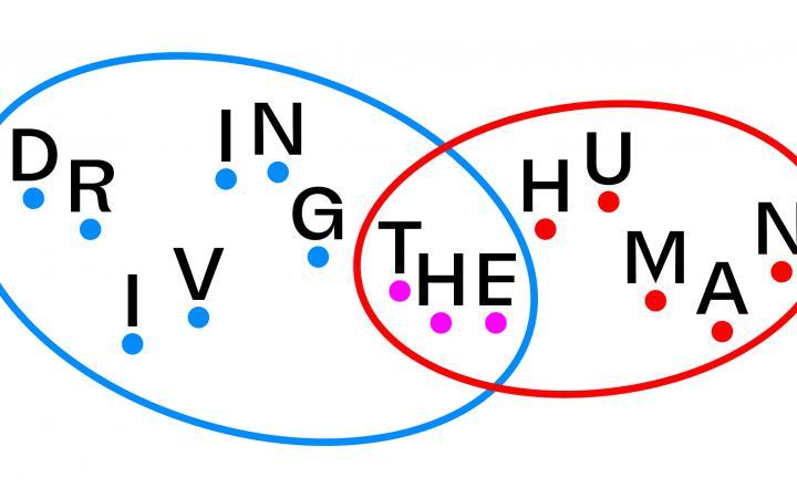 """Zwei Kreise überschneiden sich. Der linke Kreis besagt """"Driving"""", der linke """"Human"""" und die Schnittmenge trägt """"The"""" in sich. Alle Buchstaben befinden sich auf einzelnen Punkten."""