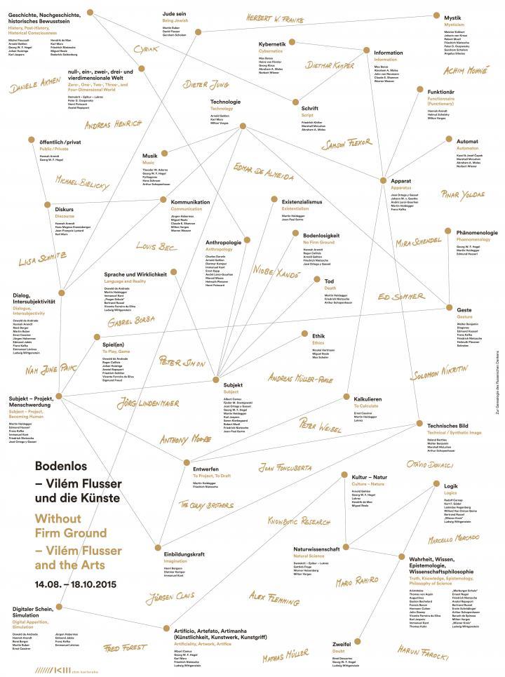 Karte mit philosophischen Begriffen und damit verbundenen Personennamen