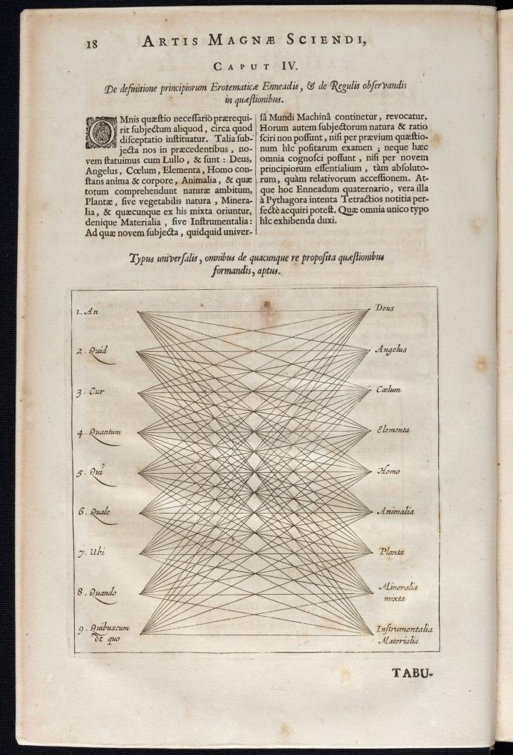 Ars magna Sciendi (1669)