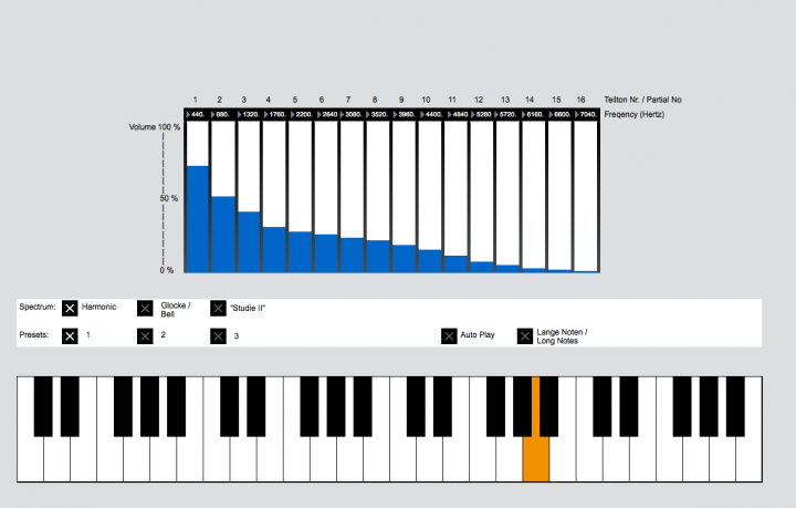 Graphical representation of a synthesizer