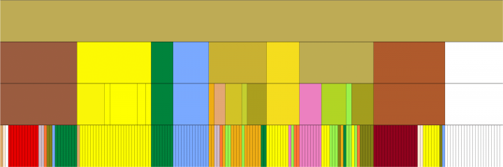 Display of ingredient combinations in the form of colored blocks